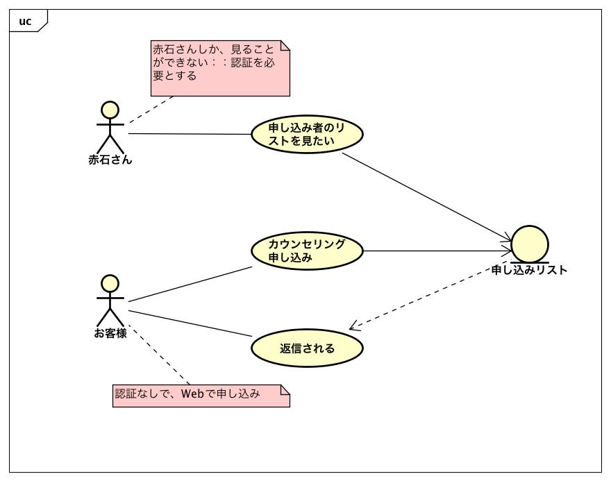 ユースケース図0